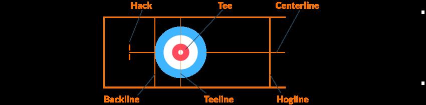 Regeln Curling